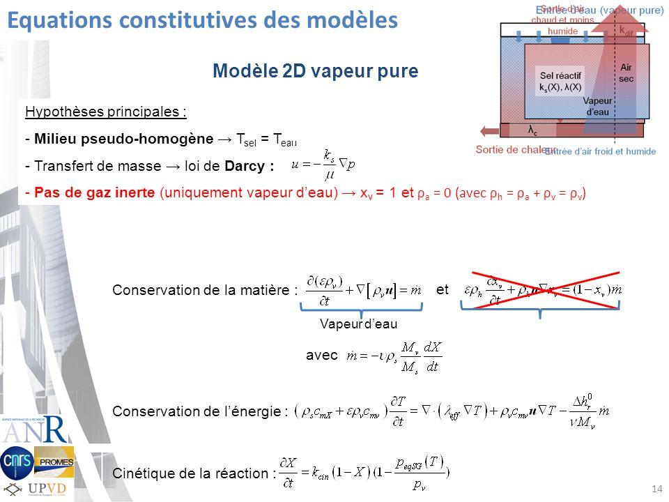 Equations constitutives des modèles