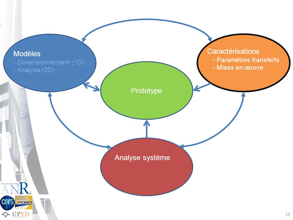 Caractérisations Modèles Prototype Analyse système
