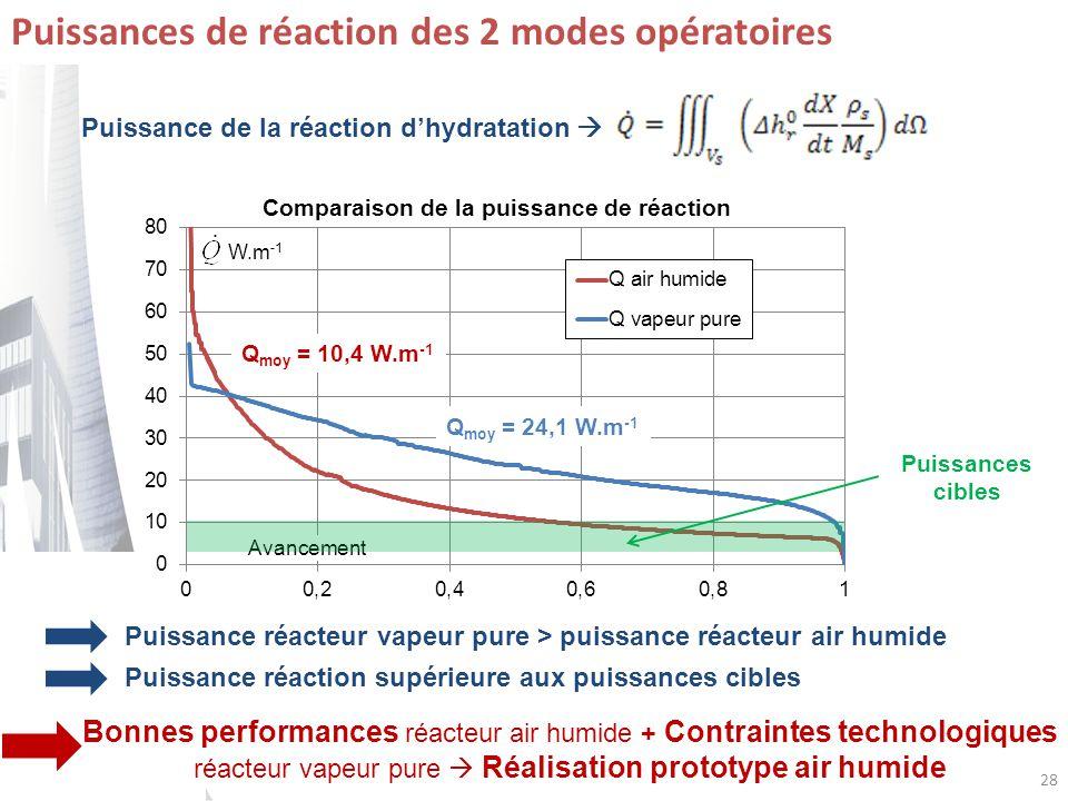 Comparaison de la puissance de réaction