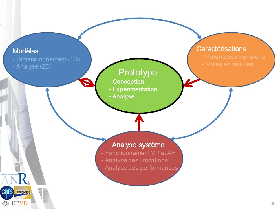 Prototype Caractérisations Modèles Analyse système