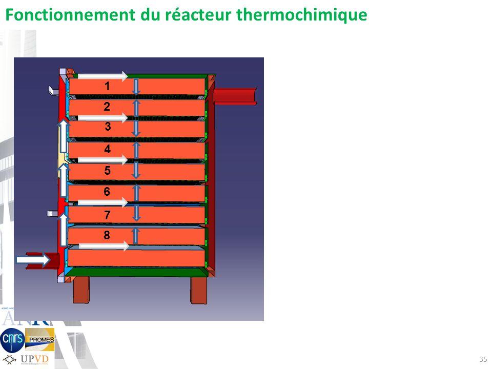 Fonctionnement du réacteur thermochimique