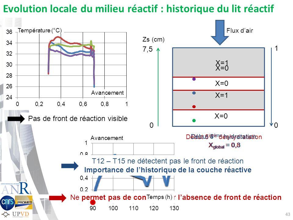 Importance de l'historique de la couche réactive