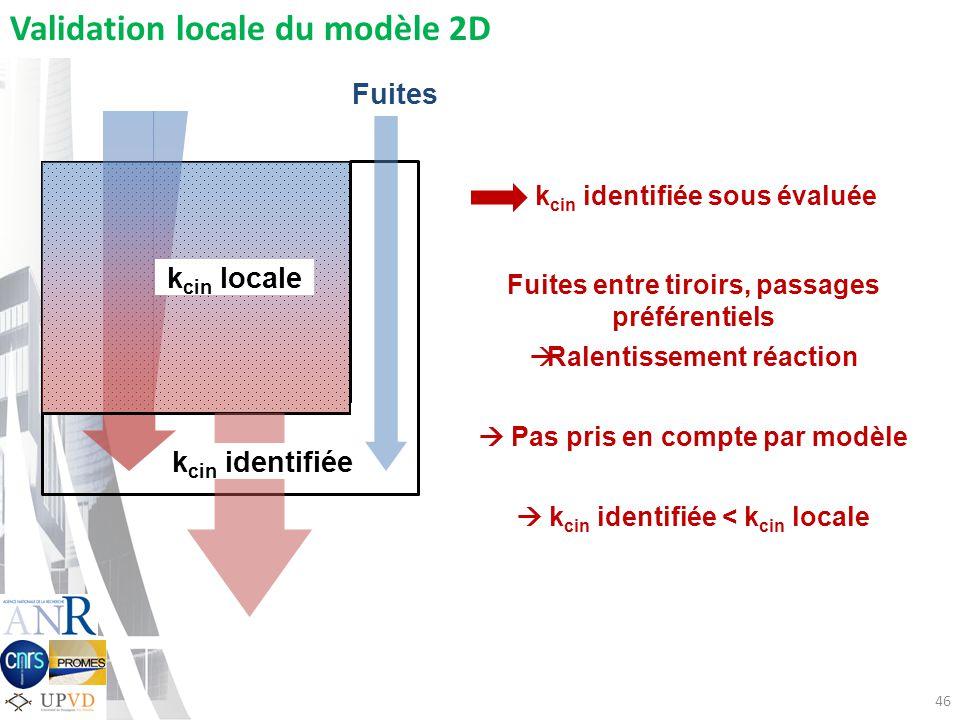 Validation locale du modèle 2D