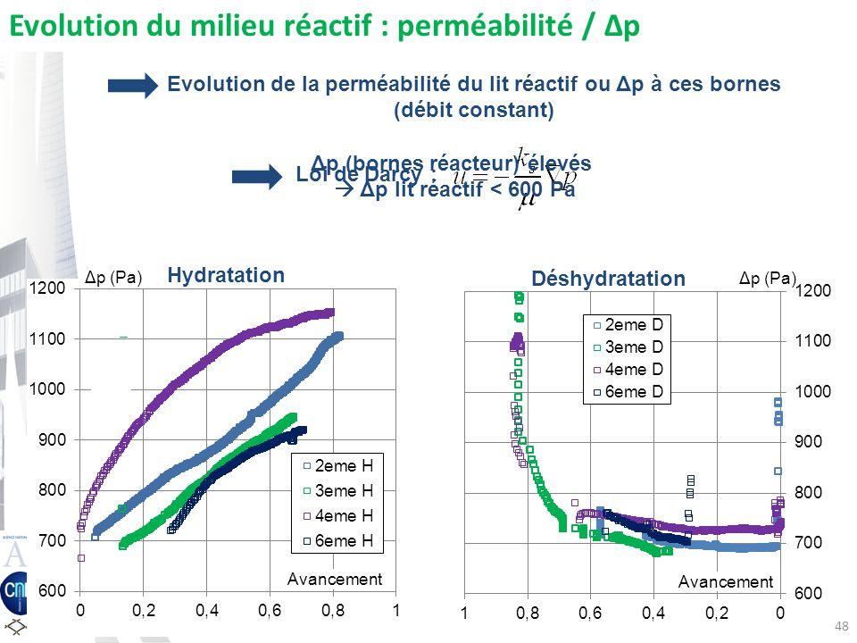 Δp (bornes réacteur) élevés