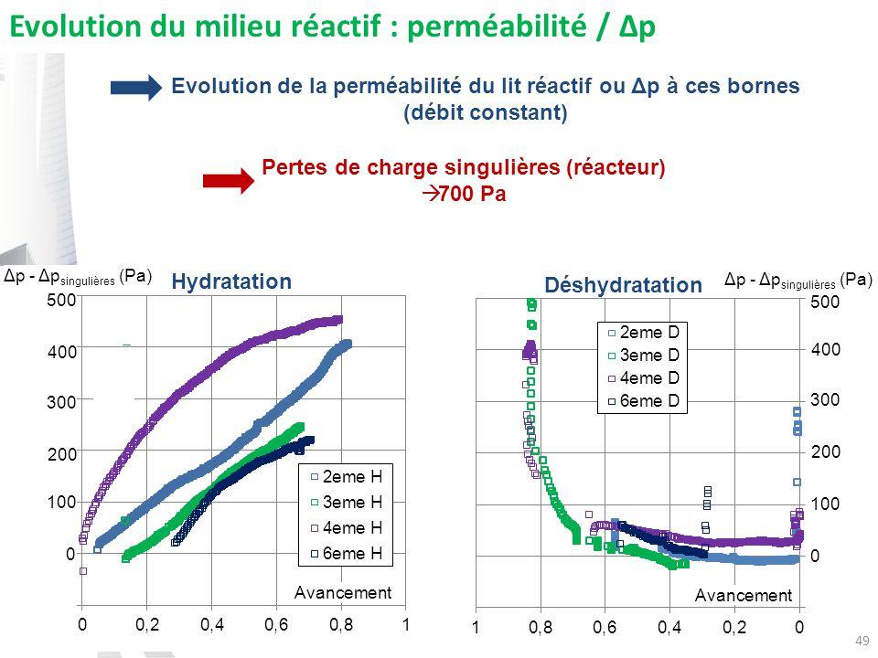 Pertes de charge singulières (réacteur)
