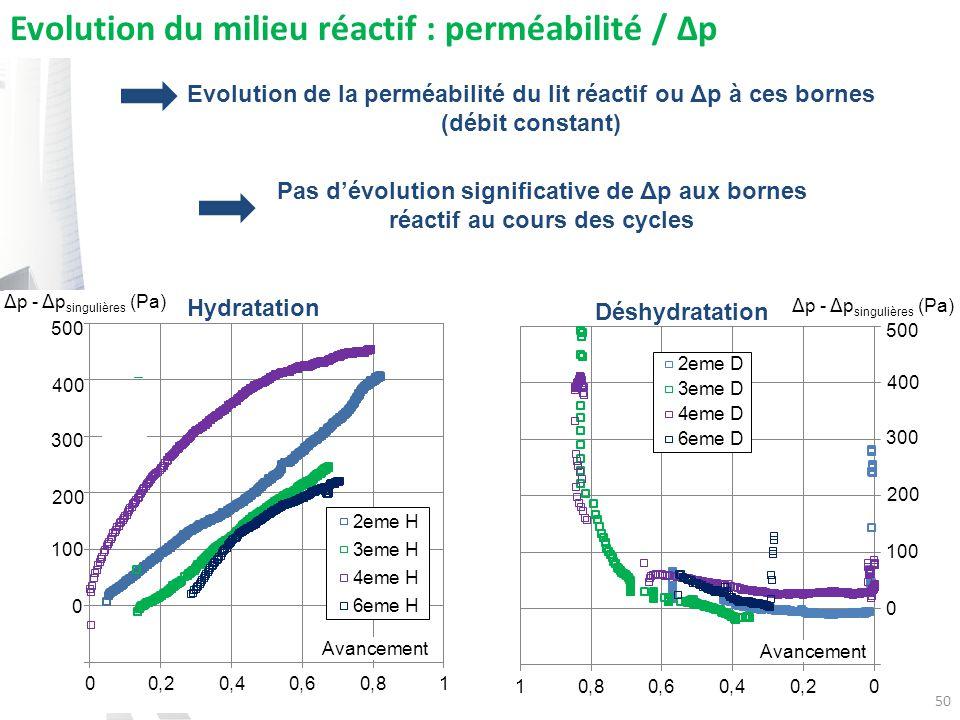Evolution du milieu réactif : perméabilité / Δp