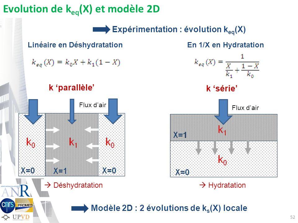 Evolution de keq(X) et modèle 2D
