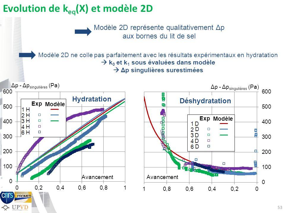  k0 et k1 sous évaluées dans modèle  Δp singulières surestimées