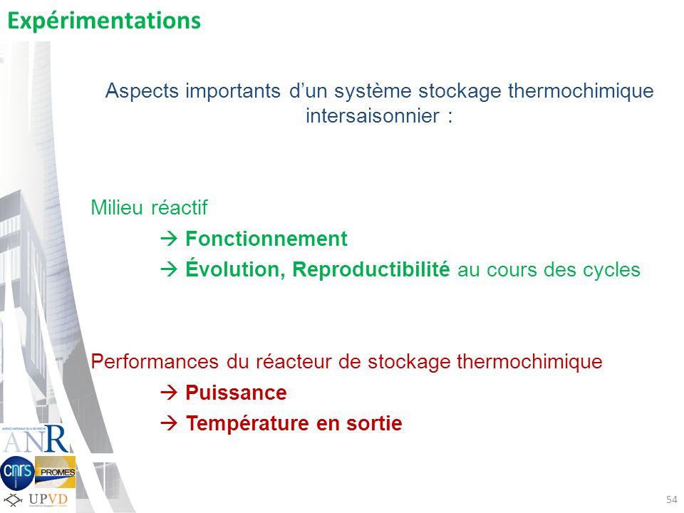 Expérimentations Aspects importants d'un système stockage thermochimique intersaisonnier : Milieu réactif.