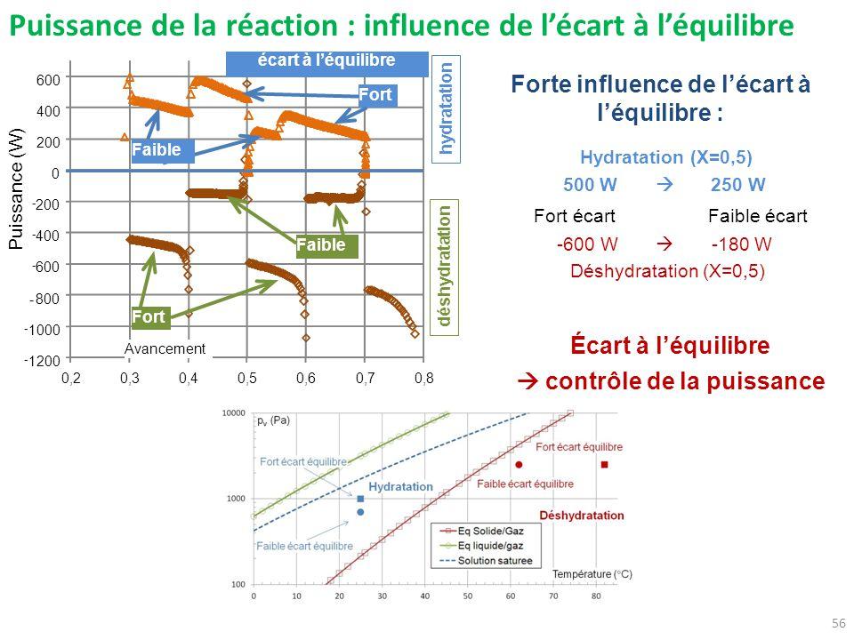 Forte influence de l'écart à l'équilibre :  contrôle de la puissance