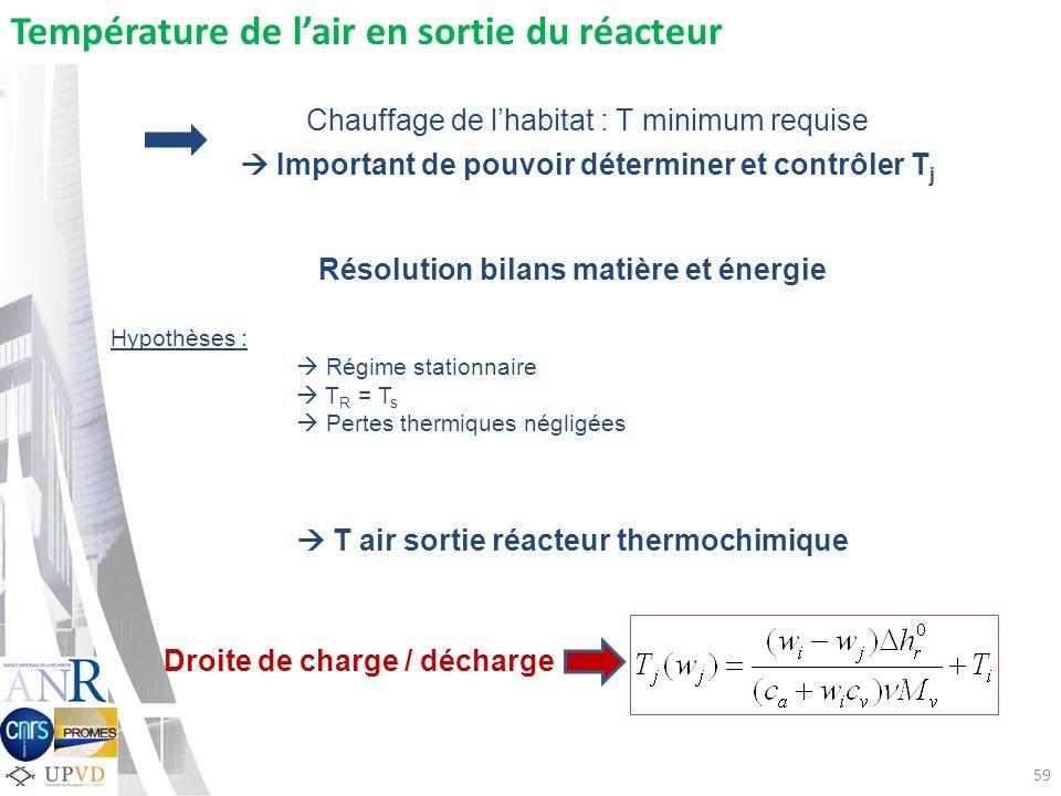 Température de l'air en sortie du réacteur