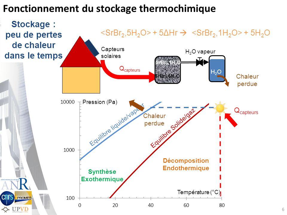 Stockage : peu de pertes de chaleur dans le temps