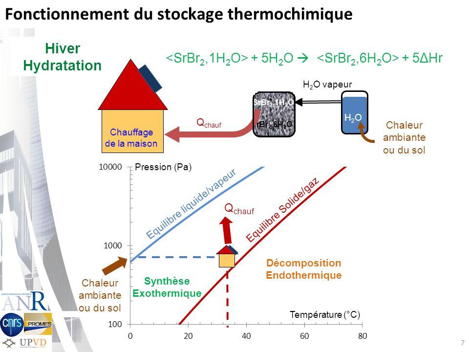 Fonctionnement du stockage thermochimique