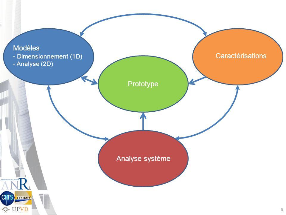 Modèles Caractérisations Prototype Analyse système