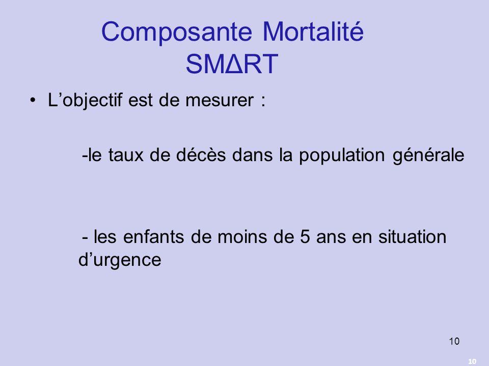 Composante Mortalité SMΔRT