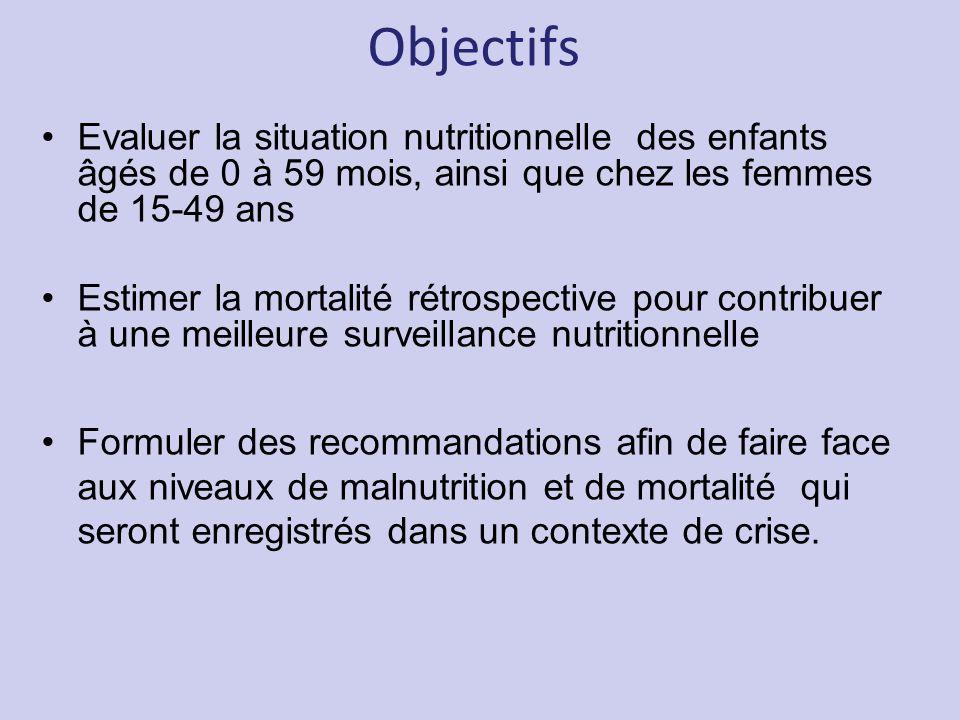 Objectifs Evaluer la situation nutritionnelle des enfants âgés de 0 à 59 mois, ainsi que chez les femmes de 15-49 ans.