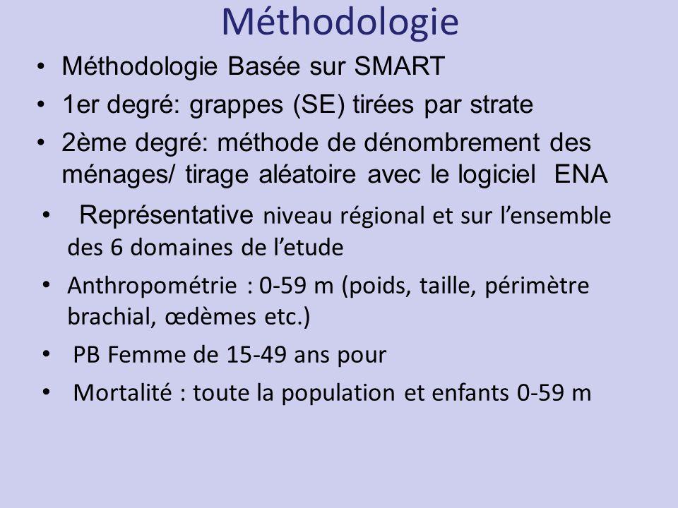 Méthodologie Méthodologie Basée sur SMART
