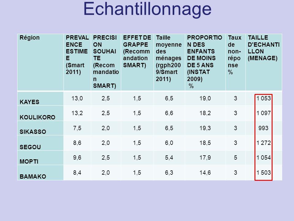 Echantillonnage Région PREVALENCE ESTIMEE (Smart 2011)