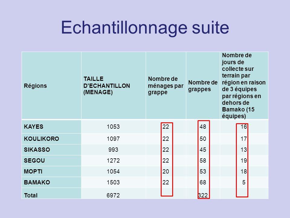 Echantillonnage suite