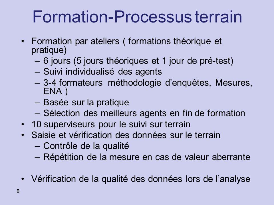 Formation-Processus terrain