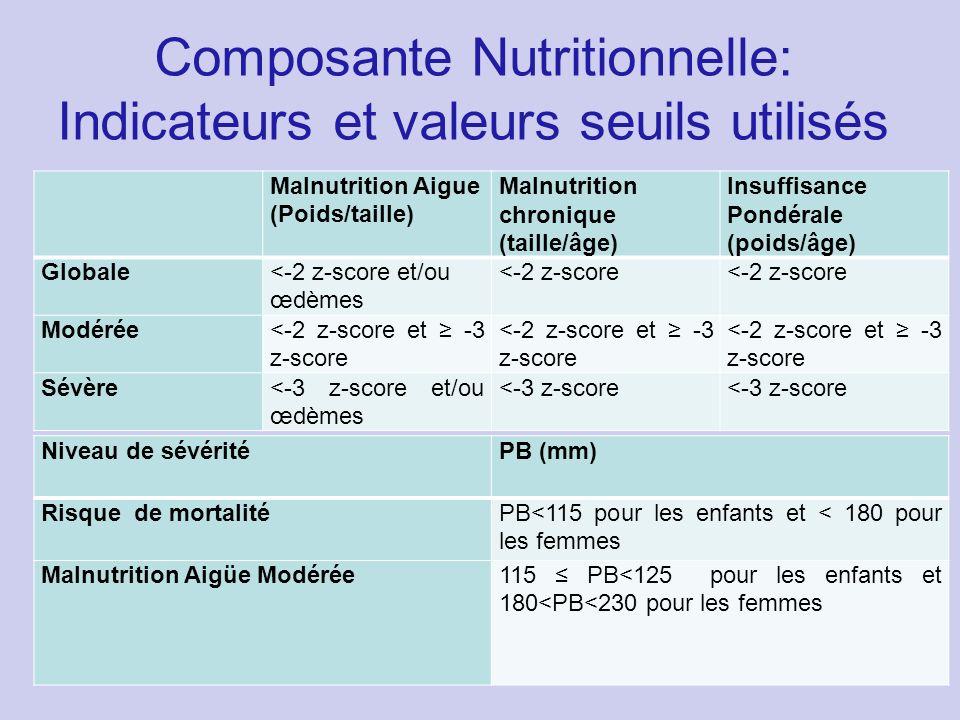 Composante Nutritionnelle: Indicateurs et valeurs seuils utilisés