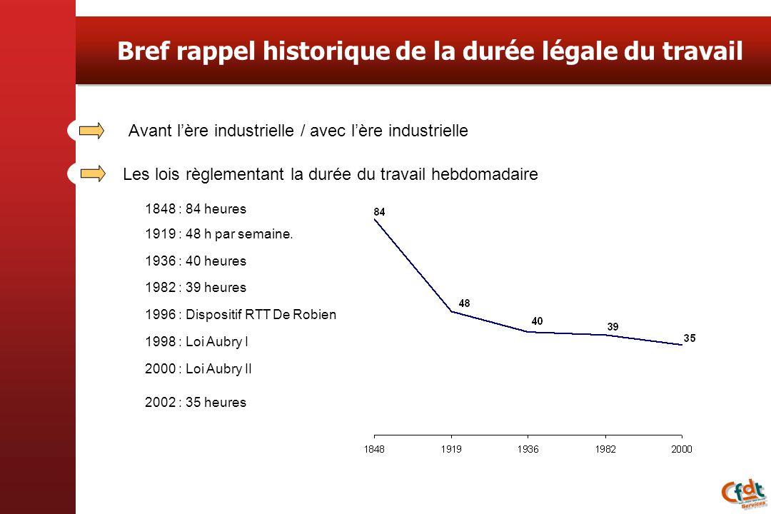 Bref rappel historique de la durée légale du travail