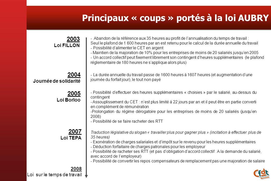 Principaux « coups » portés à la loi AUBRY