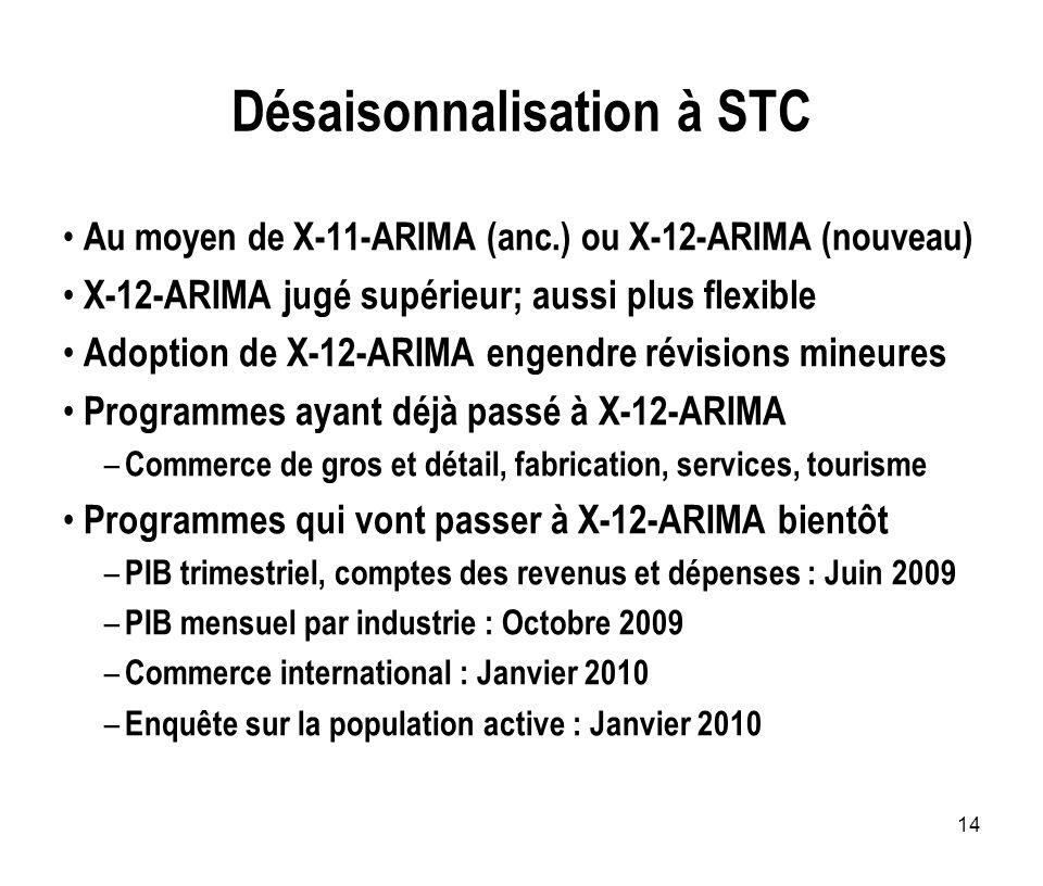 Désaisonnalisation à STC