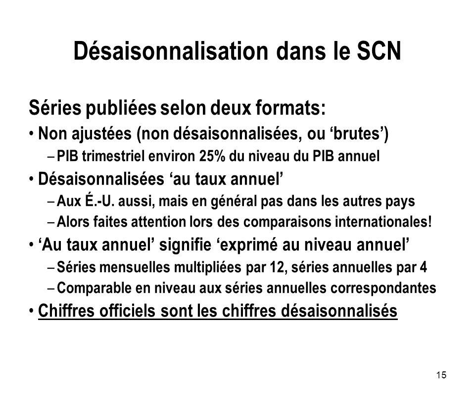 Désaisonnalisation dans le SCN