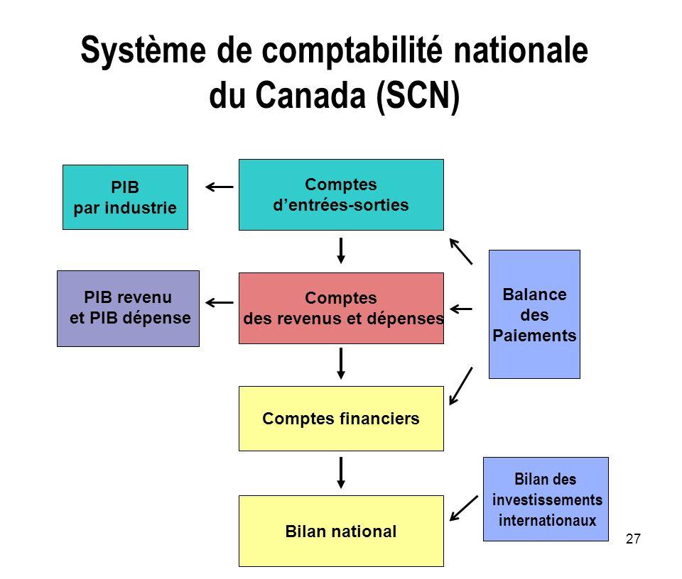 Système de comptabilité nationale du Canada (SCN)