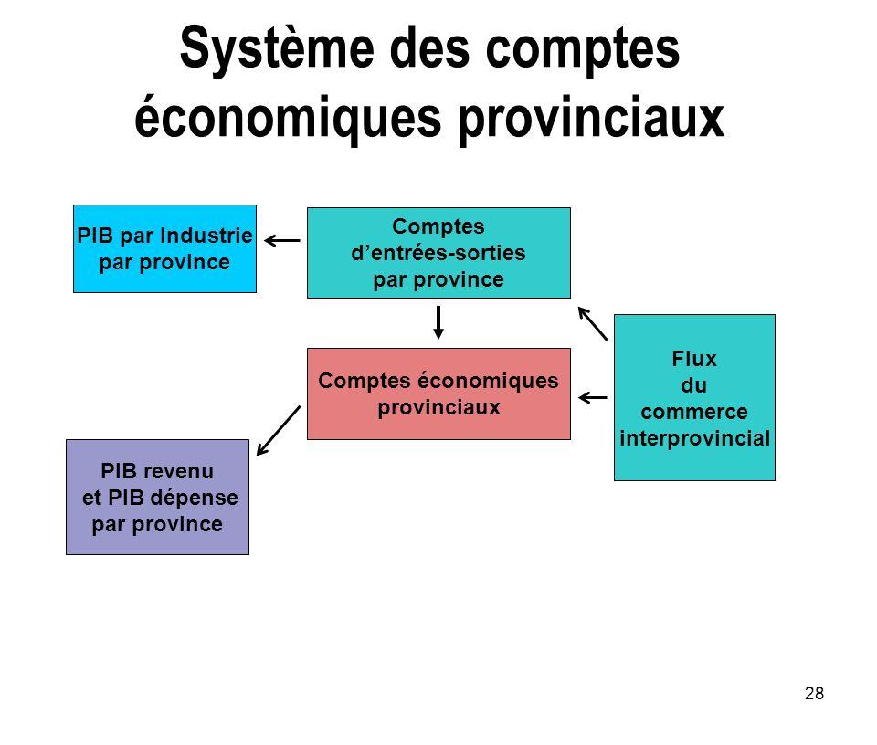 Système des comptes économiques provinciaux
