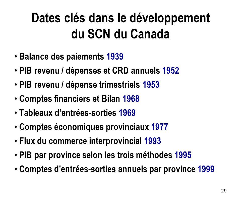 Dates clés dans le développement du SCN du Canada