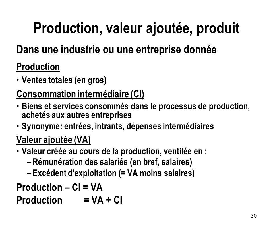 Production, valeur ajoutée, produit