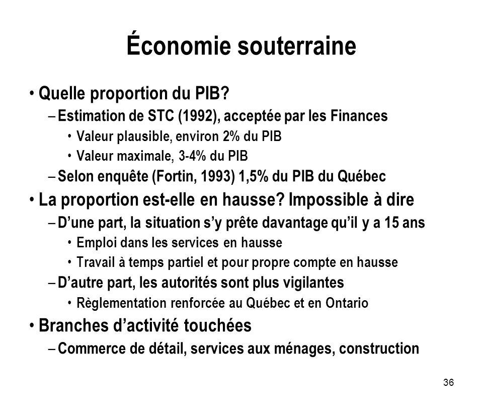 Économie souterraine Quelle proportion du PIB