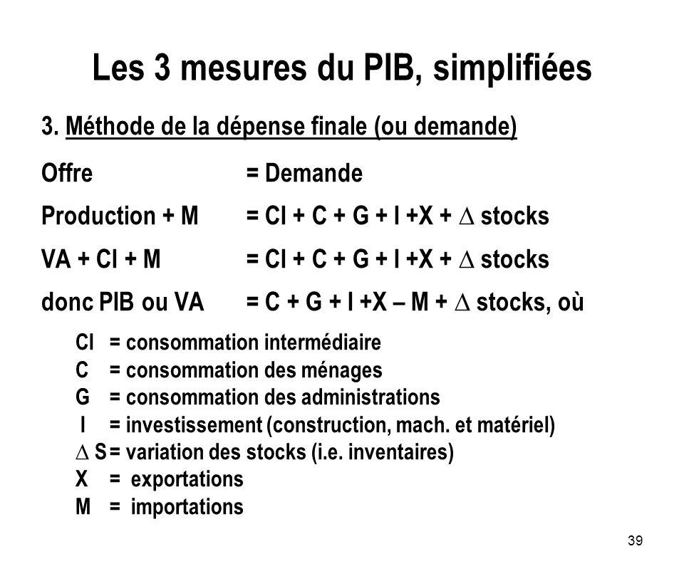 Les 3 mesures du PIB, simplifiées