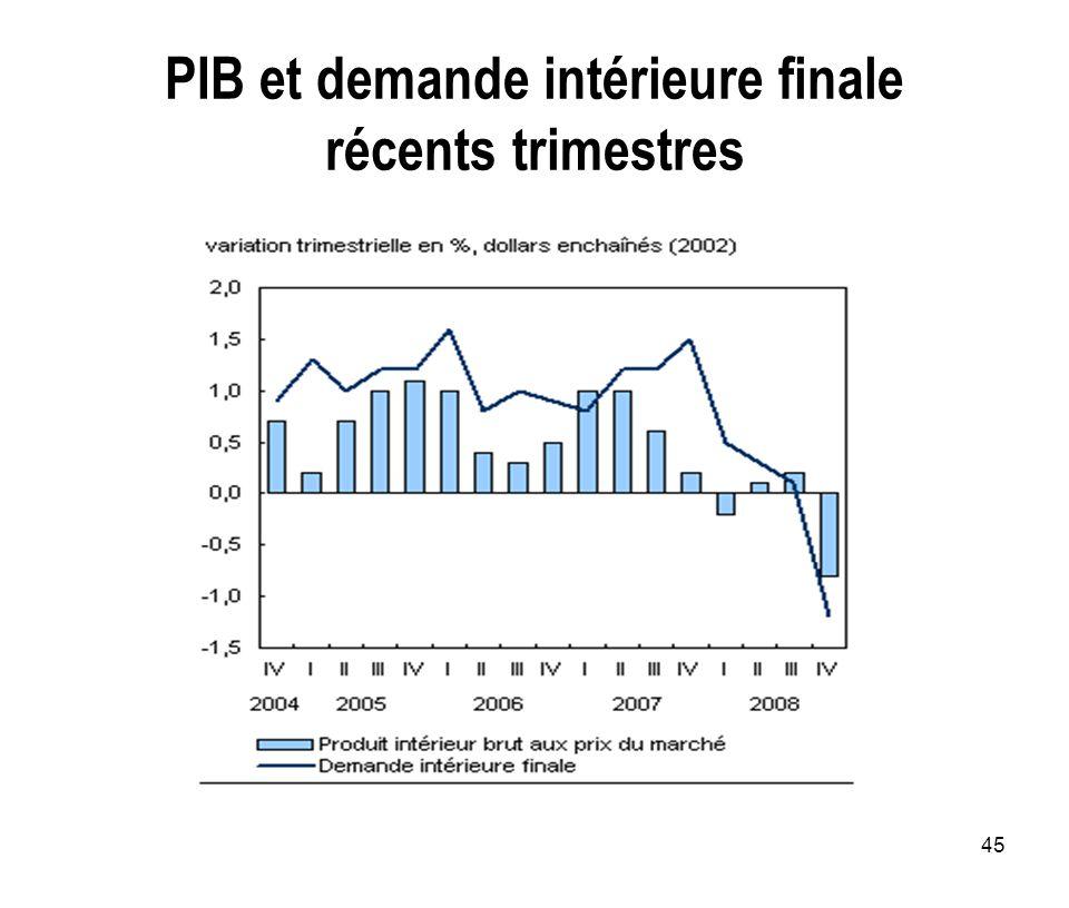 PIB et demande intérieure finale récents trimestres