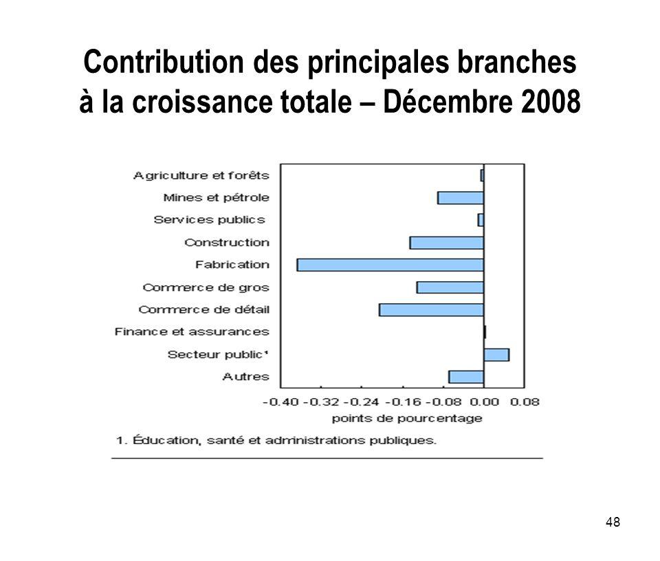 Contribution des principales branches à la croissance totale – Décembre 2008