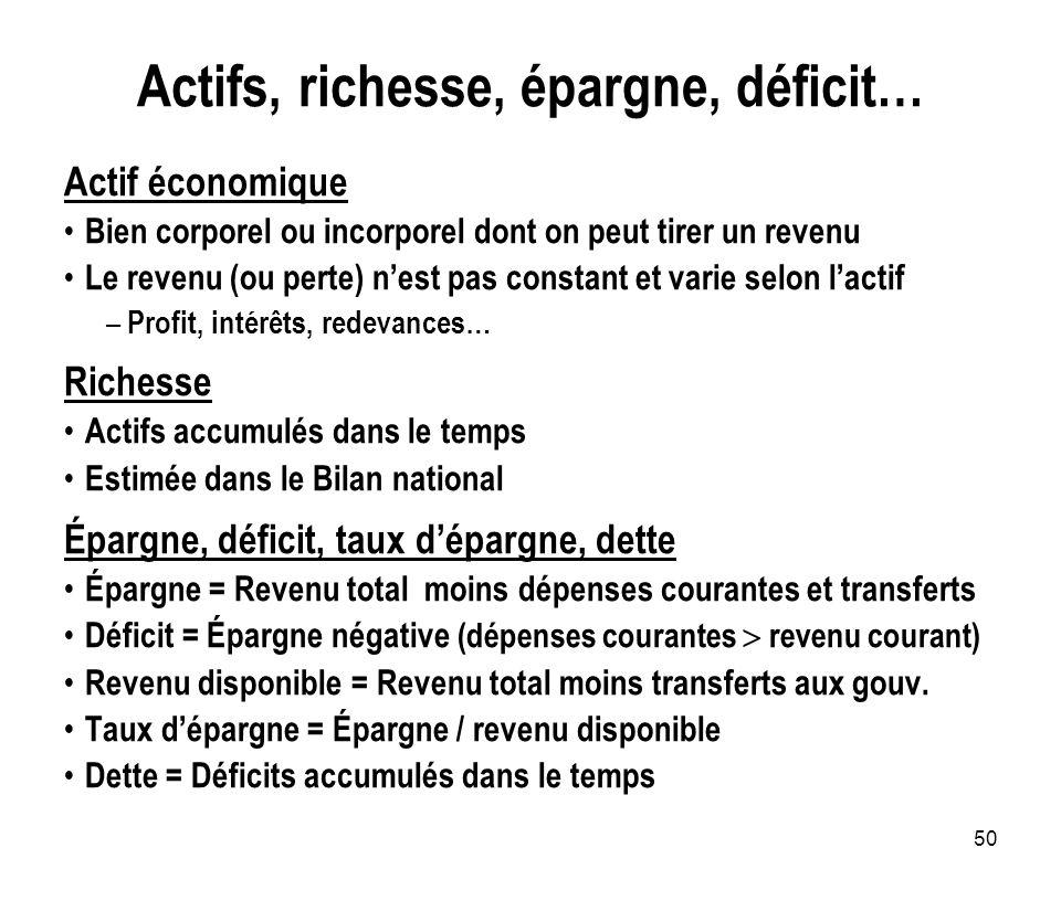 Actifs, richesse, épargne, déficit…