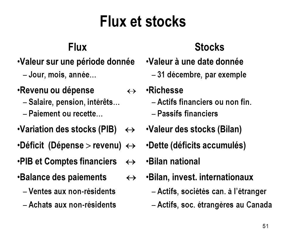 Flux et stocks Flux Stocks Valeur sur une période donnée