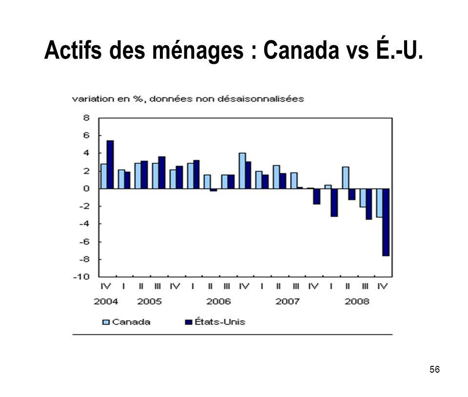 Actifs des ménages : Canada vs É.-U.