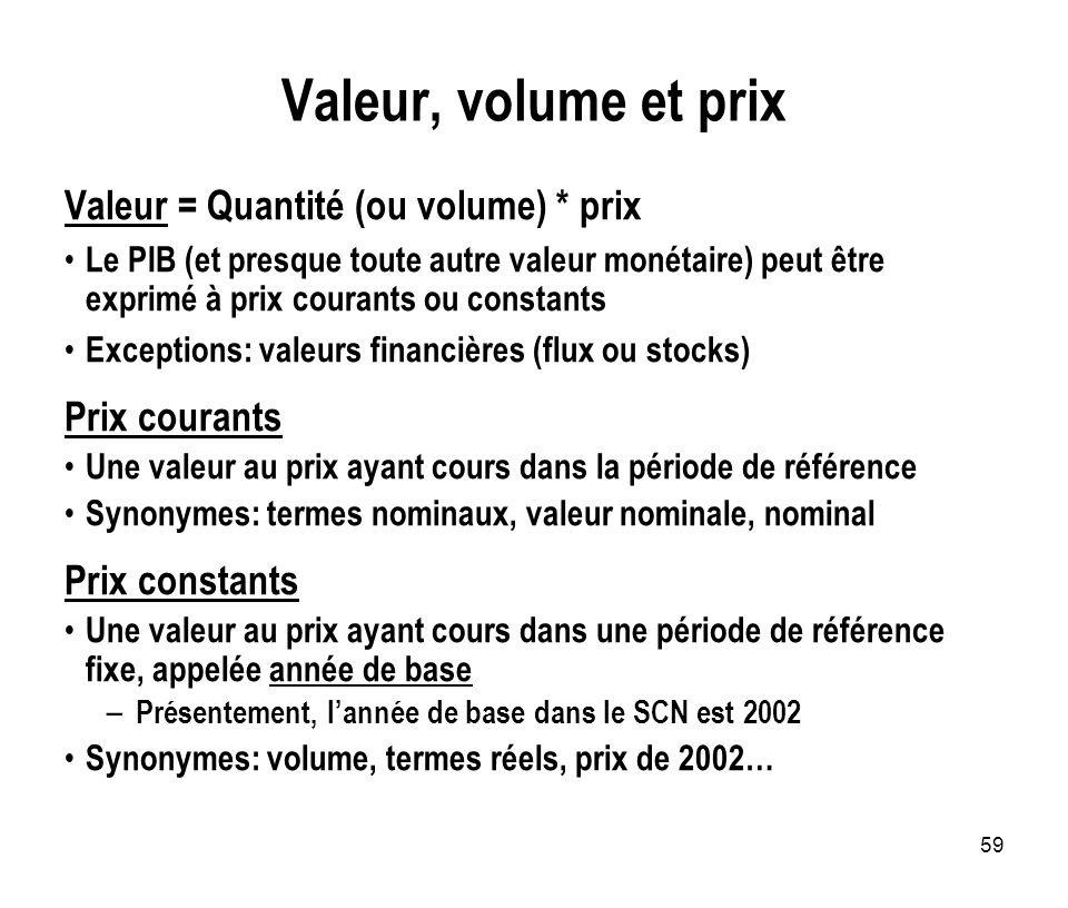 Valeur, volume et prix Valeur = Quantité (ou volume) * prix