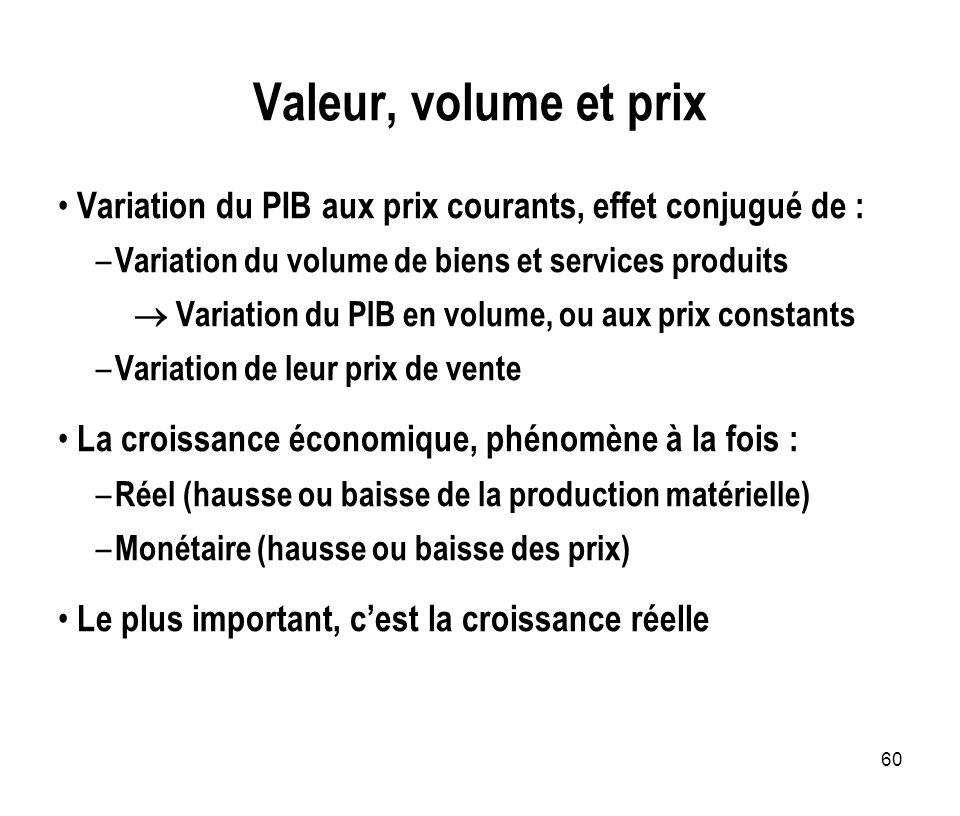 Valeur, volume et prix Variation du PIB aux prix courants, effet conjugué de : Variation du volume de biens et services produits.