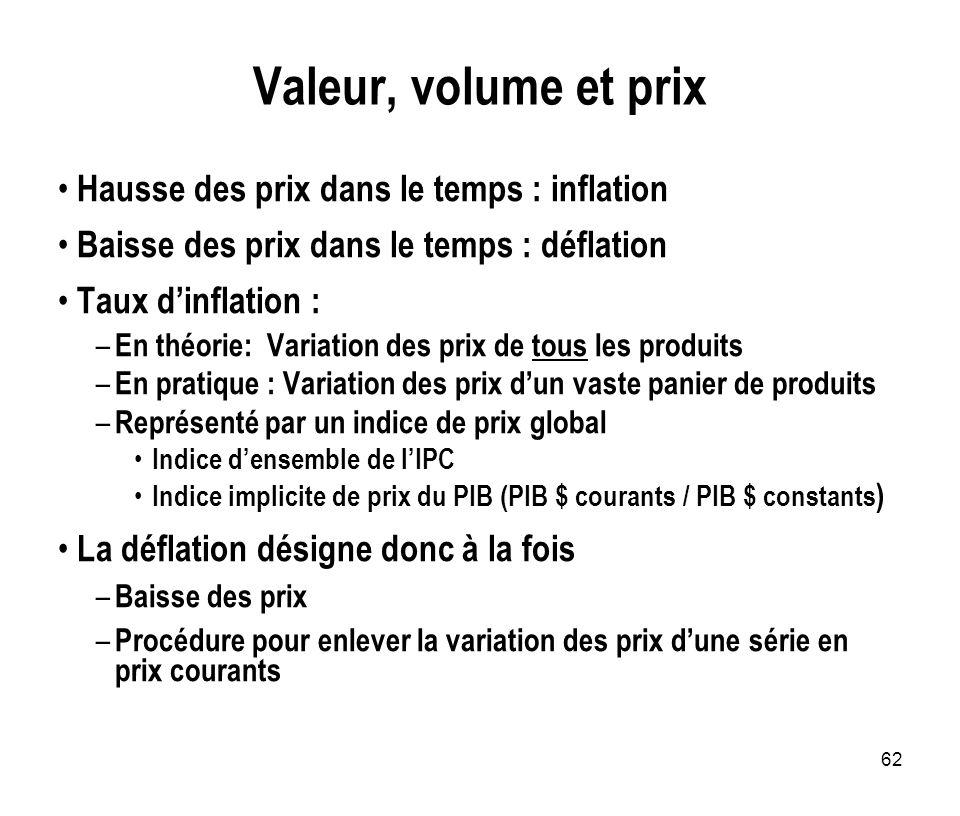 Valeur, volume et prix Hausse des prix dans le temps : inflation