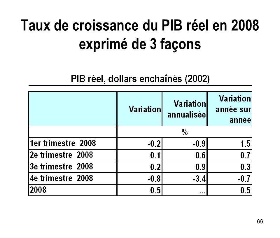 Taux de croissance du PIB réel en 2008 exprimé de 3 façons