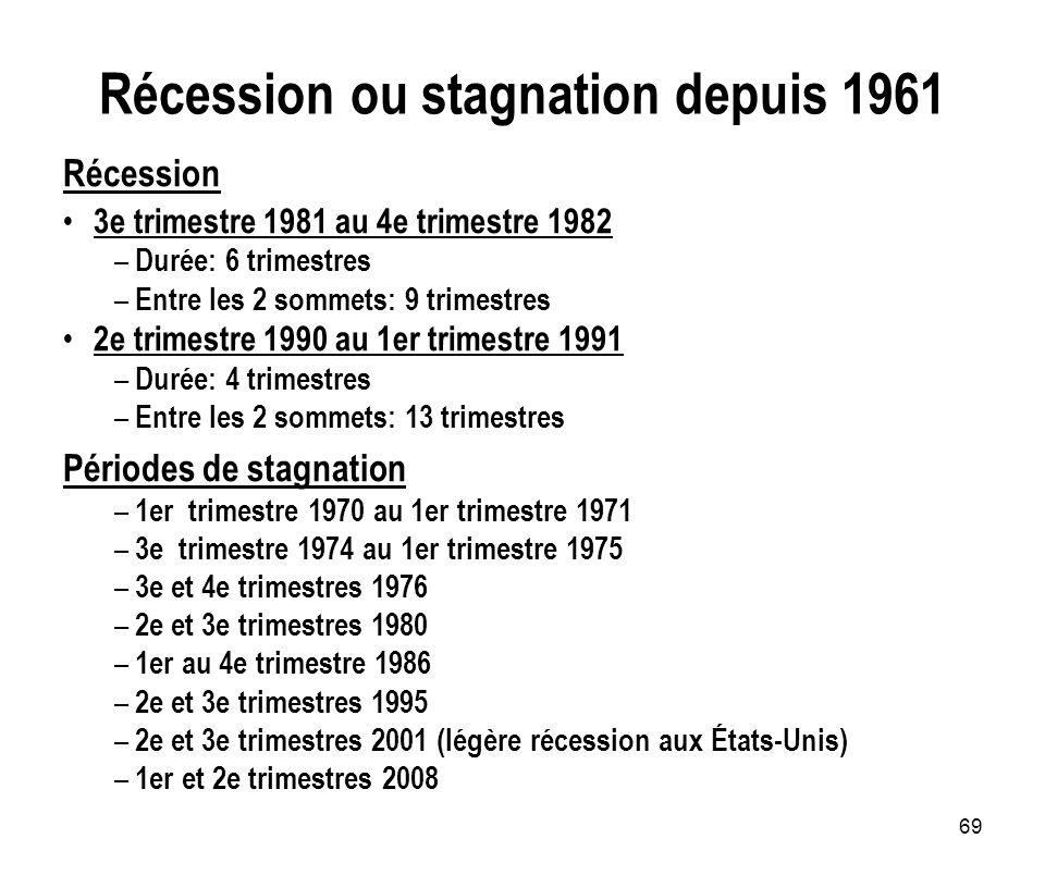 Récession ou stagnation depuis 1961