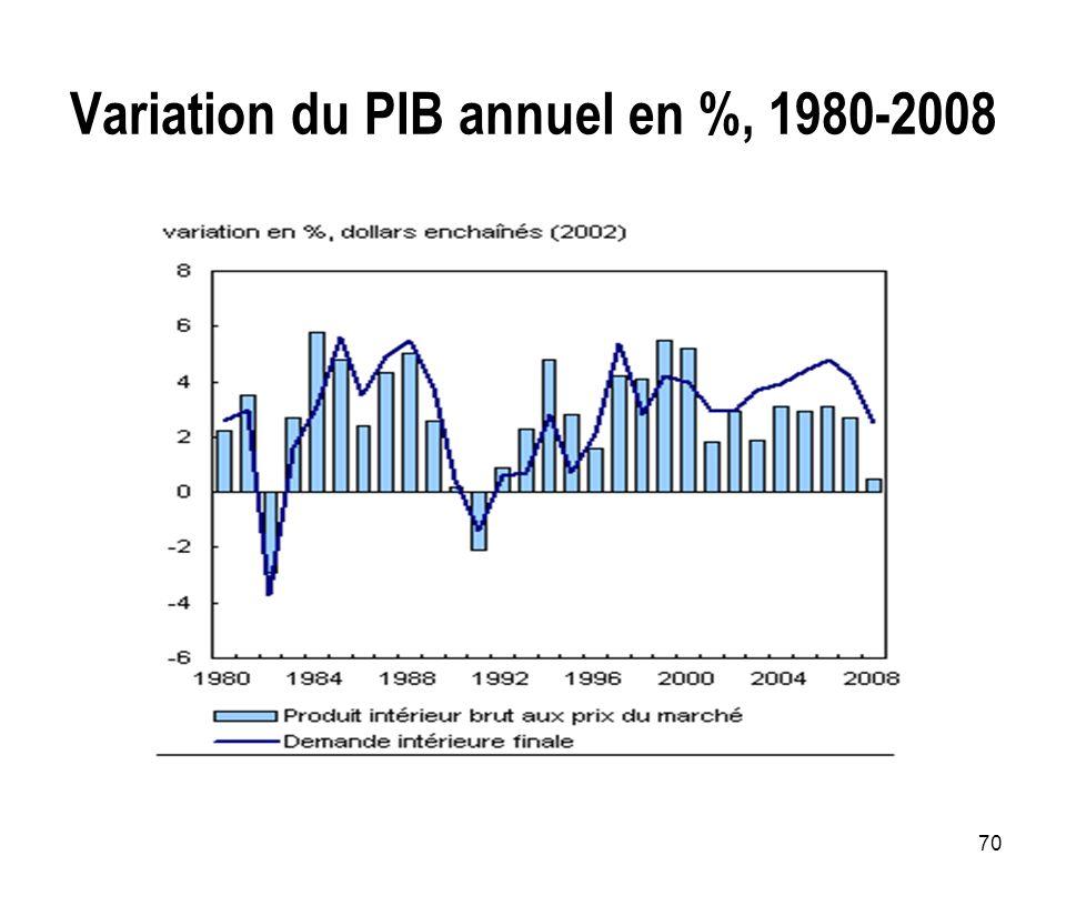 Variation du PIB annuel en %, 1980-2008