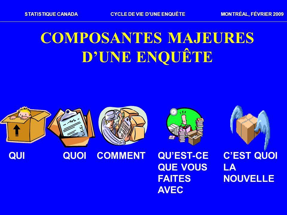 COMPOSANTES MAJEURES D'UNE ENQUÊTE