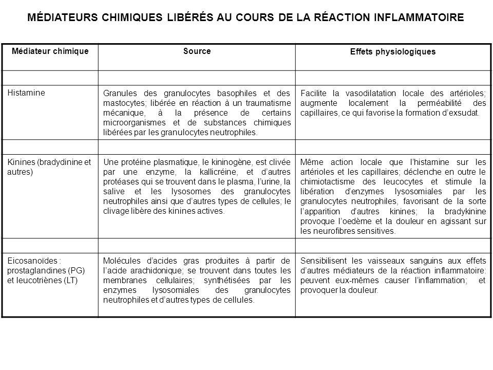 MÉDIATEURS CHIMIQUES LIBÉRÉS AU COURS DE LA RÉACTION INFLAMMATOIRE