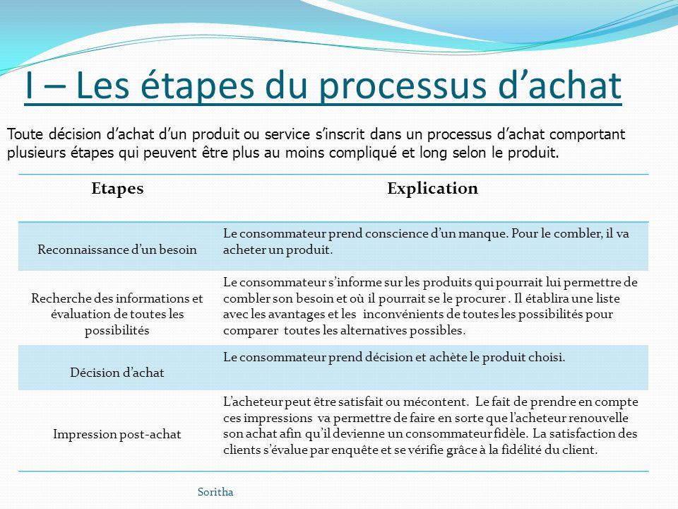I – Les étapes du processus d'achat
