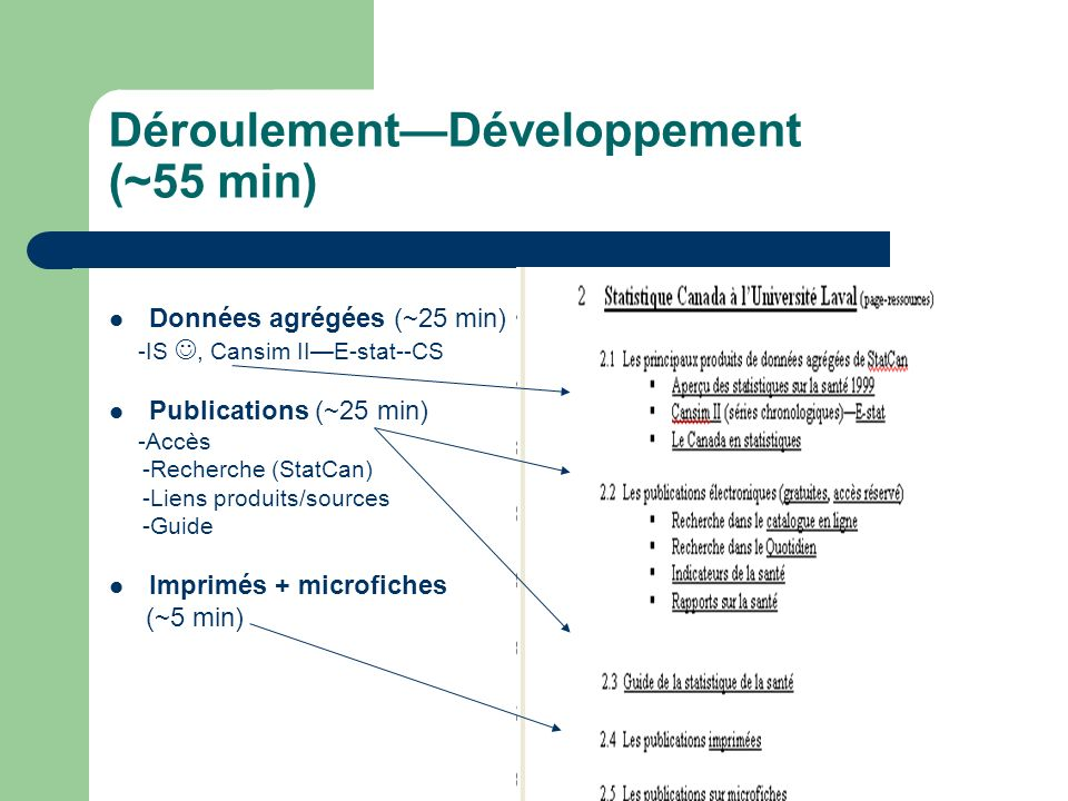 Déroulement—Développement (~55 min)